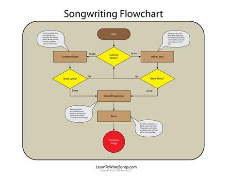 Design a flowchart for a process essay example jpg 736x568